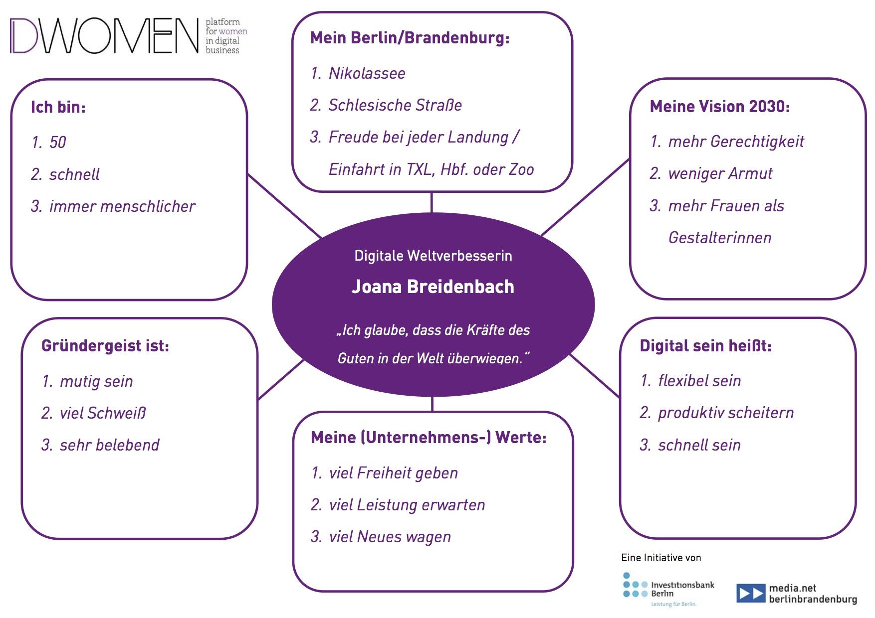 Mindmap Joana Breidenbach