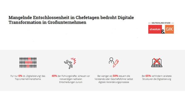 Digitale Transformation und Zusammenarbeit mit Startups in Großunternehmen