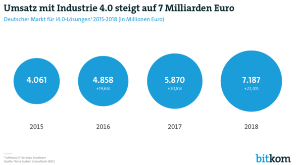 Umsatz mit Industrie 4.0 steigt bis 2018 auf 7 Mrd. Euro