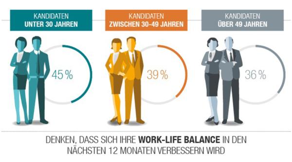 Work-Life-Integration als neuer Trend? Michael Page veröffentlicht Job Confidence Index